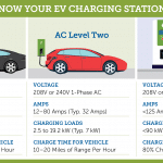 Electrical car charging stations--Which one is right for you? 1